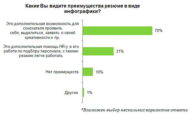 HeadHunter: 88% компаний хотят получать видеорезюме