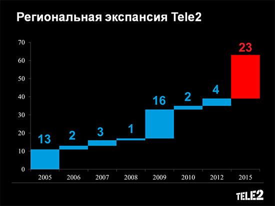 tele2_slide1