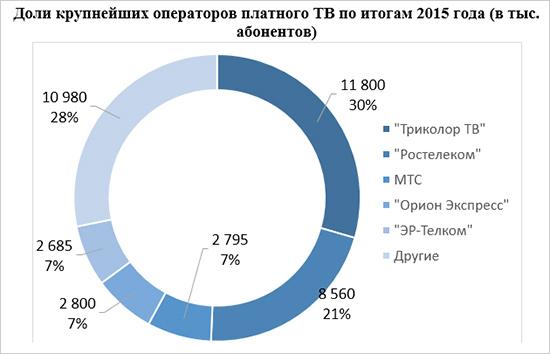tv_diagramm