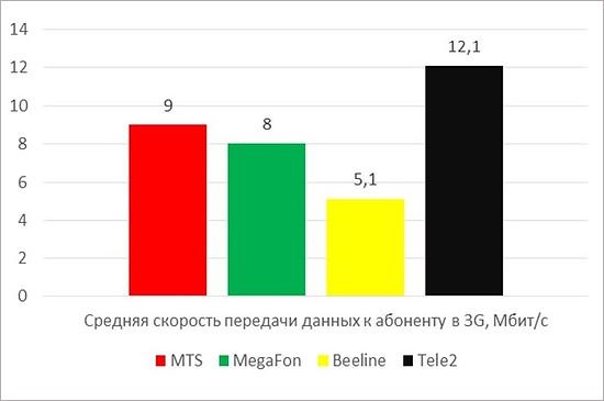 tele2_msk1