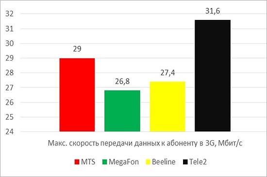 В российской столице загод скорость мобильного интернета подросла на40%