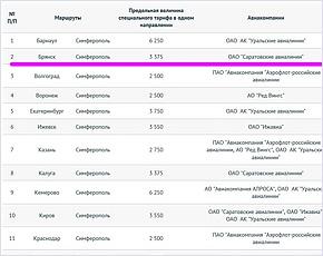 Из Брянска в Крым будут летать в этом году «Саратовские авиалинии»