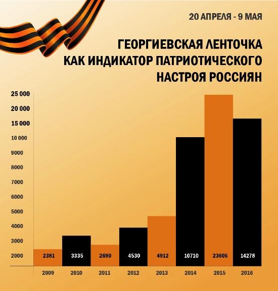 Популярность георгиевской ленты растет и в России, и за рубежом - Pro-Vision Communications