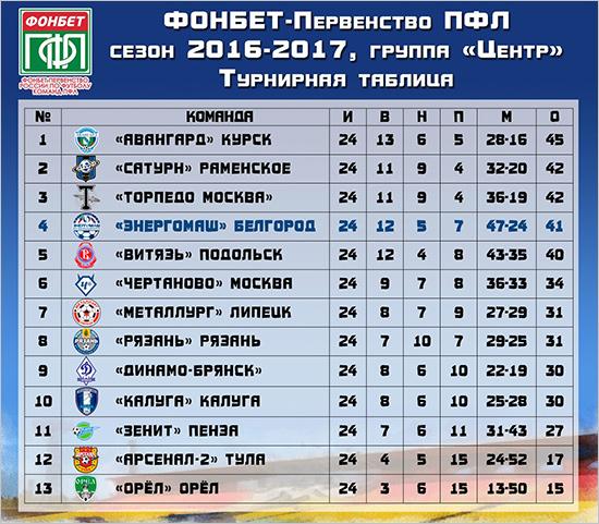 Брянское «Динамо» завершило невзрачный сезон победой над фаворитом
