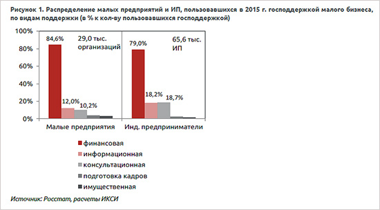 Господдержка малого предпринимательства: российский малый бизнес живёт в подполье