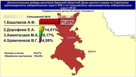 Кандидаты от «Единой России» победили на довыборах в Брянскую областную Думу