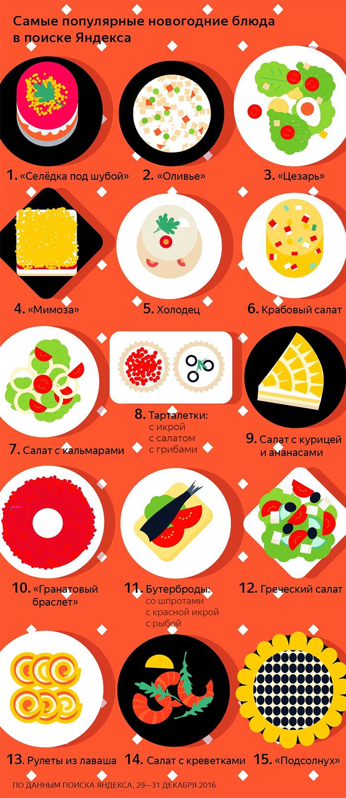 «Оливье» оказался не самым популярным новогодним салатом у россиян