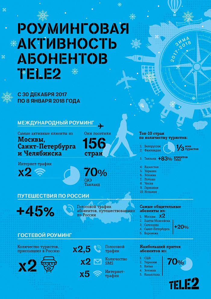 Брянский новогодний роуминг Tele2 охватывает Белоруссию, Украину, Польшу и ОАЭ