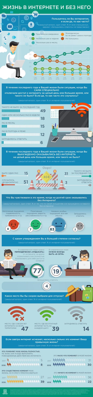 Отключение Интернета не вызовет паники среди половины российских пользователей Сети - ВЦИОМ