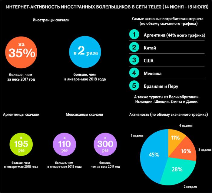Гости ЧМ-2018 израсходовали в сети Tele2 за месяц на треть больше интернет-трафика, чем за весь 2017 год