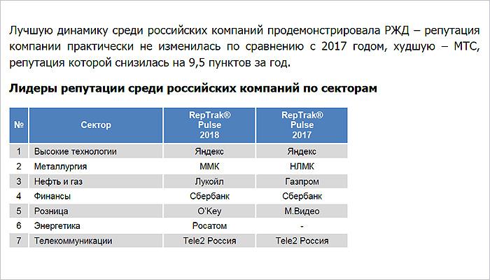 Оператор Tele2 второй год лидирует по репутации в российском телекоме