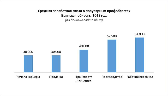 Первый квартал на рынке труда Брянской области: требуются производственники и рабочие