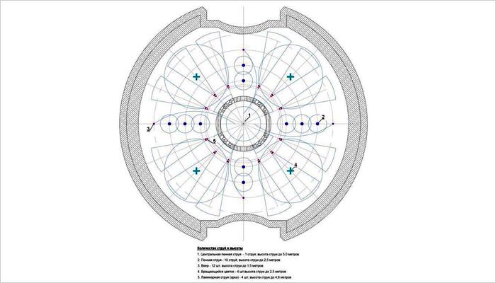 Эволюция фонтана в Круглом сквере: от классических форм до «Дубая»