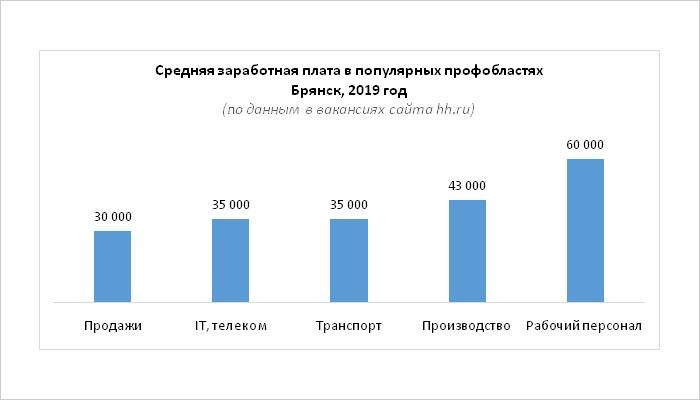 Брянский рынок труда: требуются специалисты по продажам, наибольшие зарплаты —  у рабочего персонала