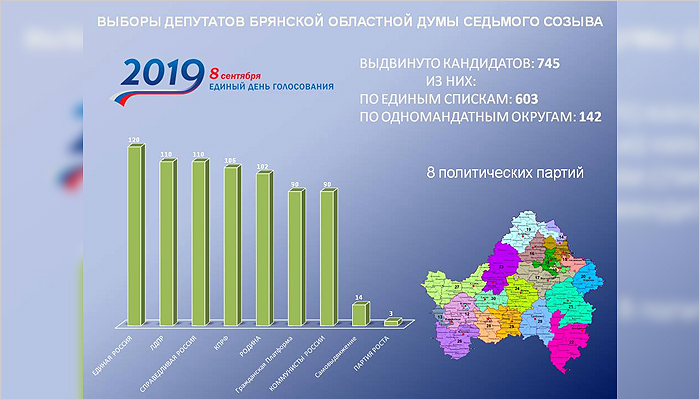 От шести до семи: облизбирком объявил количество партий-участниц выборов в Брянскую облдуму