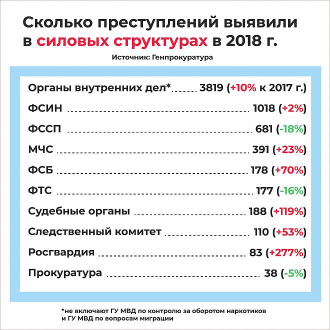 Лучшие из лучших: обнародована статистика преступлений, совершённых сотрудниками российских силовых структур