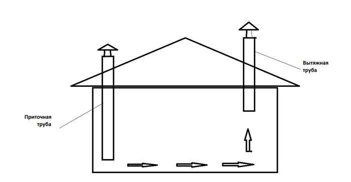 Как построить курятник своими руками